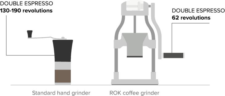 Standard Grinder VS ROK Coffee Grinder